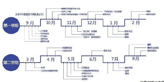 新生第一学年常规安排-沈阳理工大学校报电子版