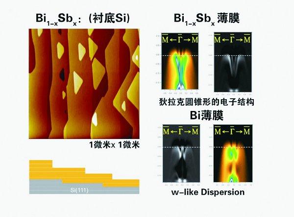 量子反常霍尔效应的实验观测和体会(三)