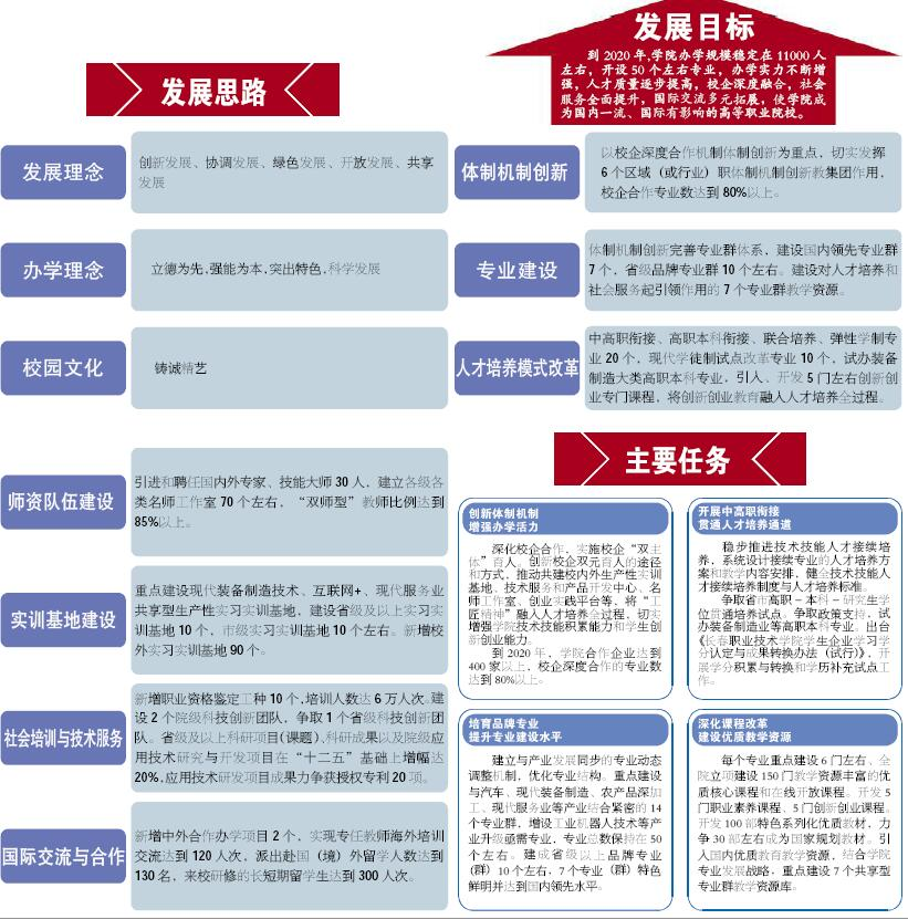 新目标 新任务 新征程-长春职业技术学院校报电子版