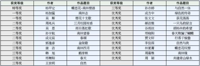 """""""生态诗词""""征稿活动评选结果揭晓-南京林业大学校报电子版"""