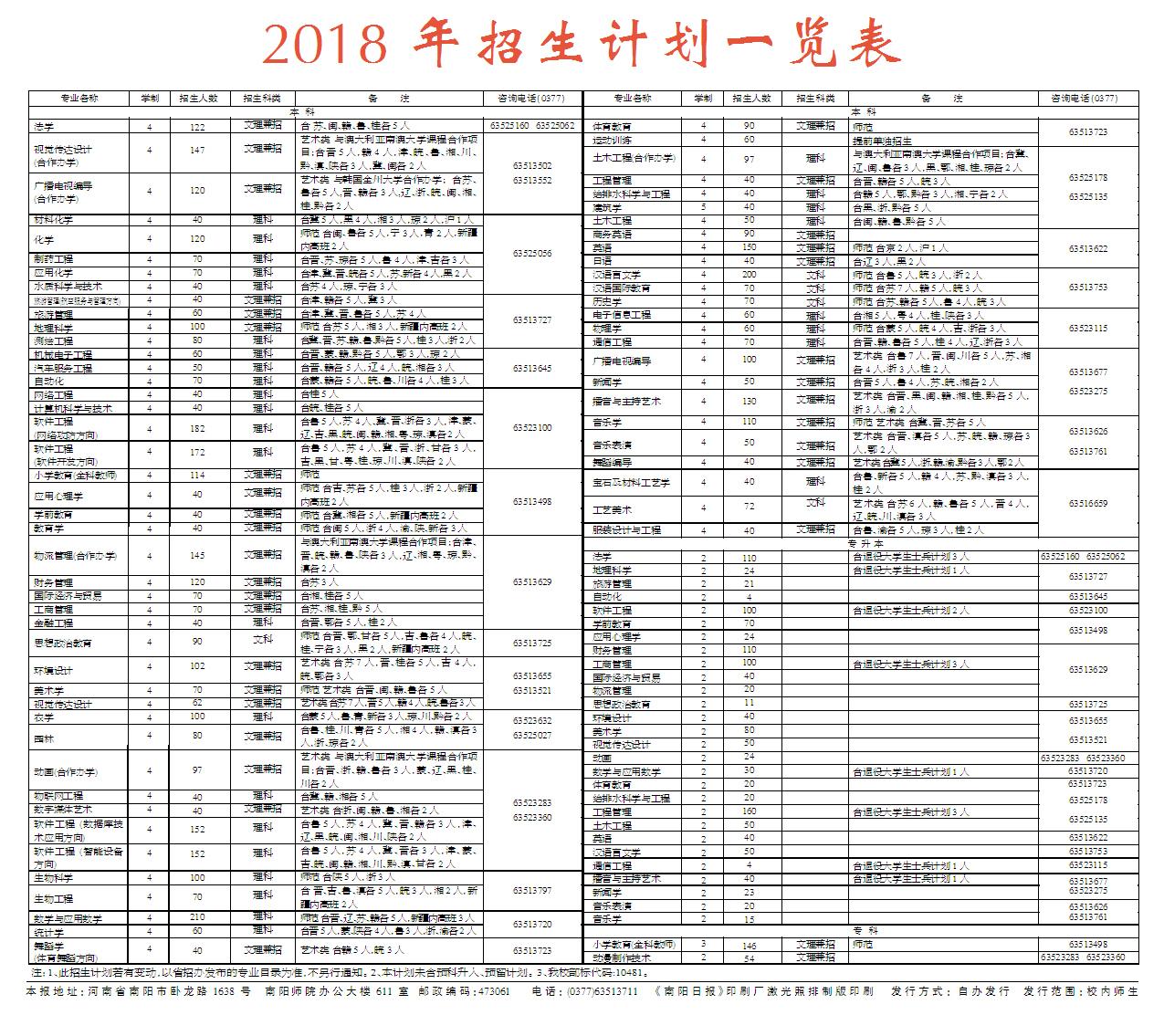 2018年招生计划一览表-南阳师范学院校报电子版